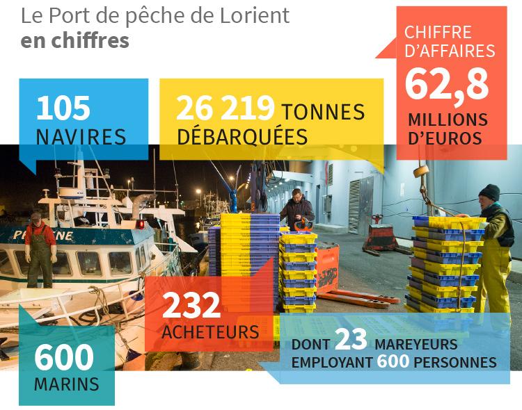 Port de pêche de Lorient - en chiffres