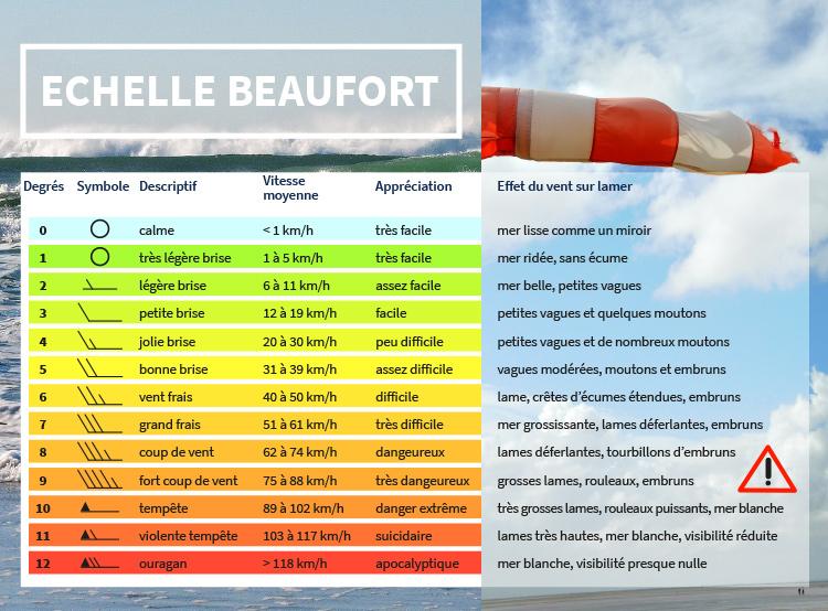 échelle Beaufort - vigilance